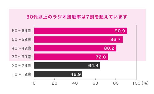 ラジオリスナーの年代別接触率グラフ